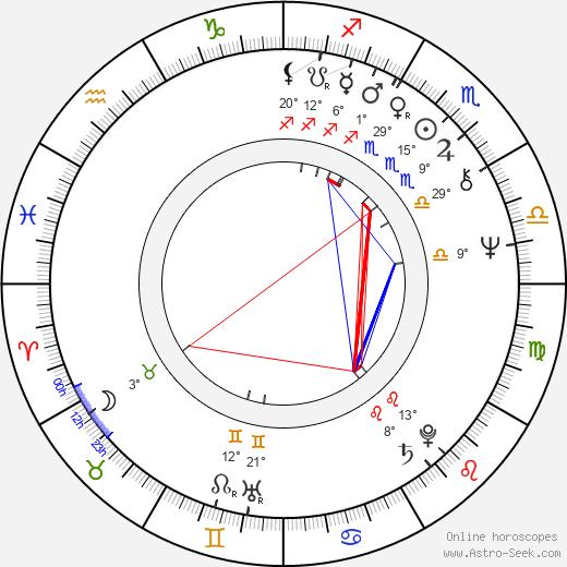 Karel Kahovec birth chart, biography, wikipedia 2020, 2021