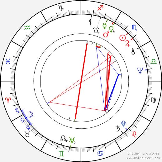 Karel Kahovec birth chart, Karel Kahovec astro natal horoscope, astrology