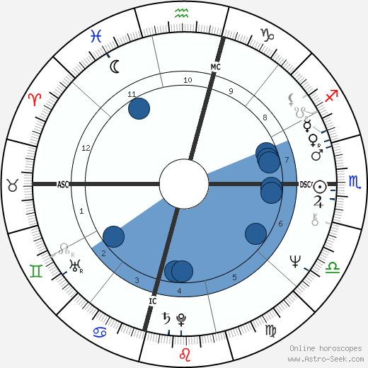Laura Bush wikipedia, horoscope, astrology, instagram