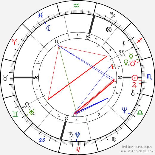 Лора Буш Laura Bush день рождения гороскоп, Laura Bush Натальная карта онлайн