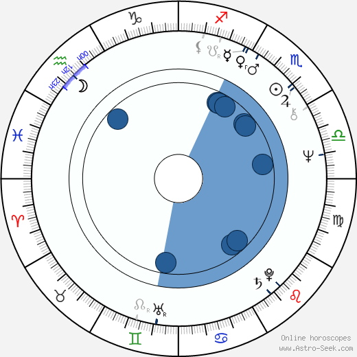 Marc L. Greenberg wikipedia, horoscope, astrology, instagram