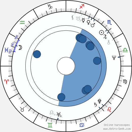 Marek Lewandowski wikipedia, horoscope, astrology, instagram