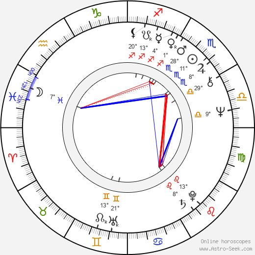 Marek Lewandowski birth chart, biography, wikipedia 2019, 2020