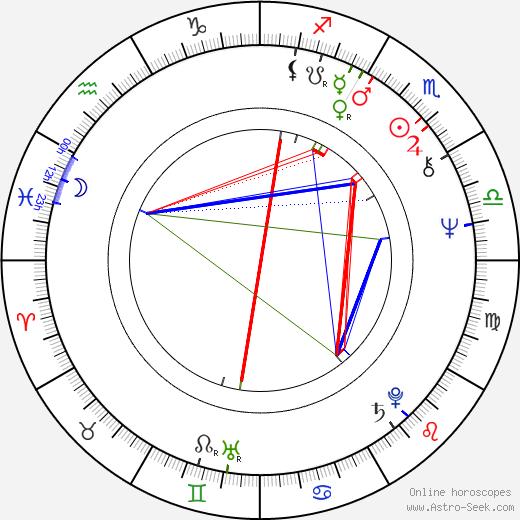 Marek Lewandowski birth chart, Marek Lewandowski astro natal horoscope, astrology