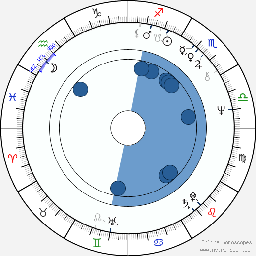 Marina Abramović horoscope, astrology, sign, zodiac, date of birth, instagram