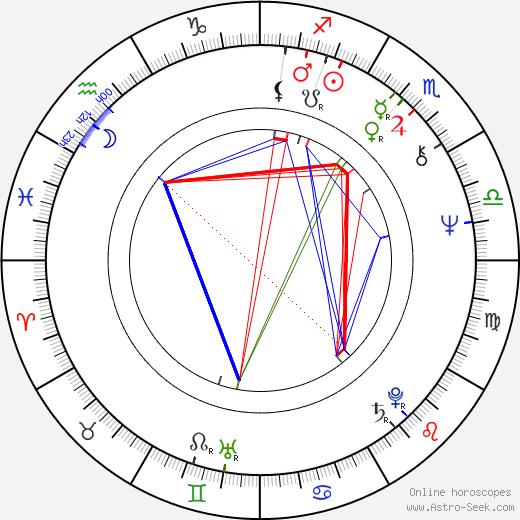 Marina Abramović tema natale, oroscopo, Marina Abramović oroscopi gratuiti, astrologia