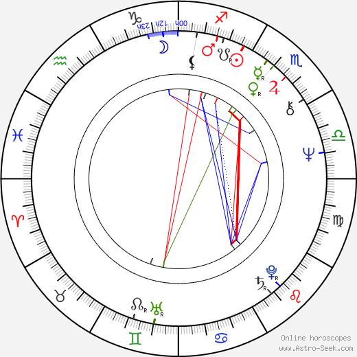 Mark L. Lester день рождения гороскоп, Mark L. Lester Натальная карта онлайн