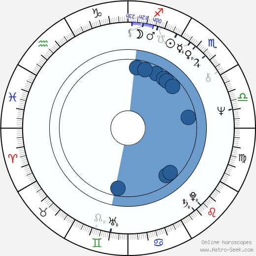 Michael Feast wikipedia, horoscope, astrology, instagram
