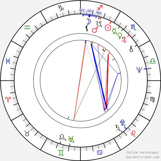 Michael Feast день рождения гороскоп, Michael Feast Натальная карта онлайн