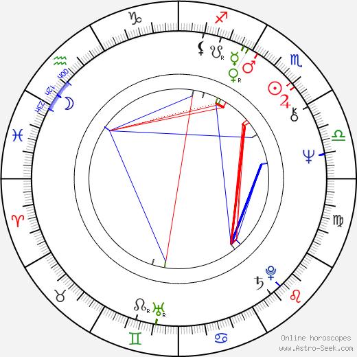 Peeter Tooma birth chart, Peeter Tooma astro natal horoscope, astrology