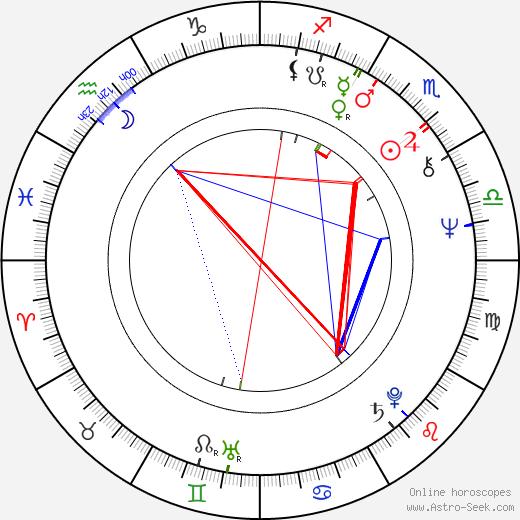 Petre Lupu день рождения гороскоп, Petre Lupu Натальная карта онлайн