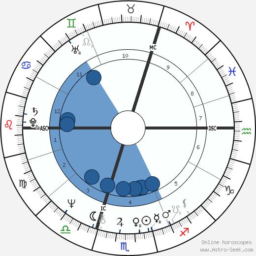 R. H. Peter Kingsley Archer wikipedia, horoscope, astrology, instagram