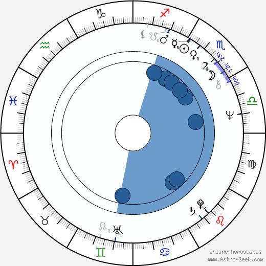 Rainer Boldt wikipedia, horoscope, astrology, instagram