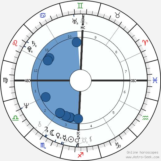 Rich McKinney wikipedia, horoscope, astrology, instagram