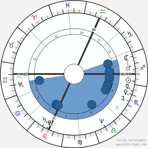 Richard Cottingham wikipedia, horoscope, astrology, instagram