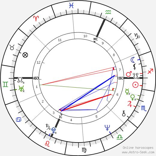 Richard Cottingham день рождения гороскоп, Richard Cottingham Натальная карта онлайн