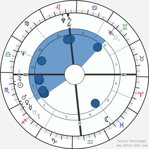 Robert Mapplethorpe wikipedia, horoscope, astrology, instagram