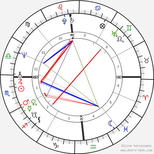 Robert Mapplethorpe tema natale, oroscopo, Robert Mapplethorpe oroscopi gratuiti, astrologia