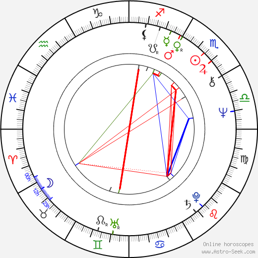 Roy Wood birth chart, Roy Wood astro natal horoscope, astrology