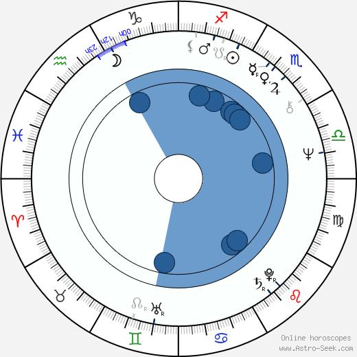 Sabine Glaser wikipedia, horoscope, astrology, instagram