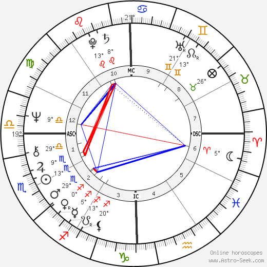 Sally Field birth chart, biography, wikipedia 2020, 2021