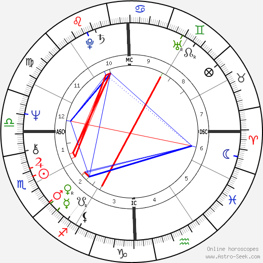 Sally Field birth chart, Sally Field astro natal horoscope, astrology