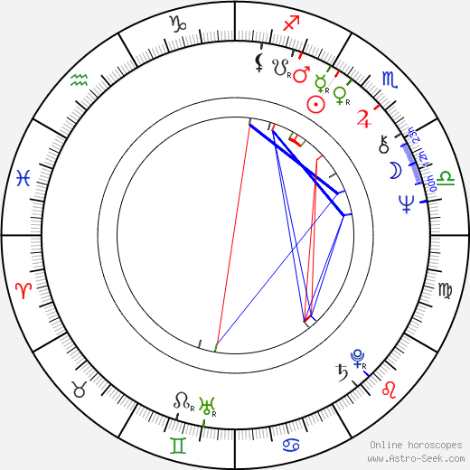 Samuel E. Wright tema natale, oroscopo, Samuel E. Wright oroscopi gratuiti, astrologia
