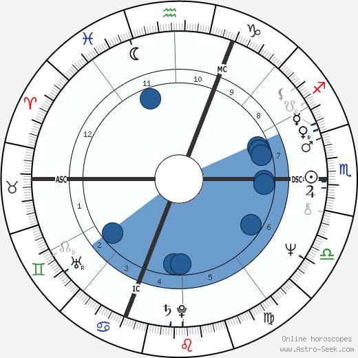Shadoe Stevens wikipedia, horoscope, astrology, instagram