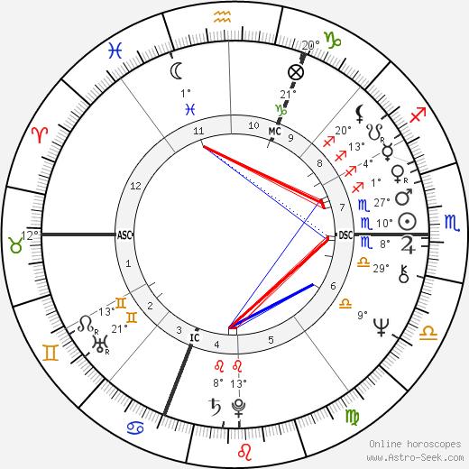 Shadoe Stevens birth chart, biography, wikipedia 2019, 2020
