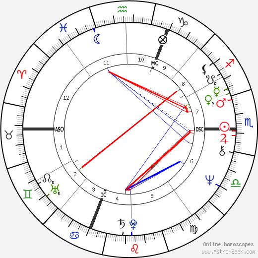 Shadoe Stevens birth chart, Shadoe Stevens astro natal horoscope, astrology