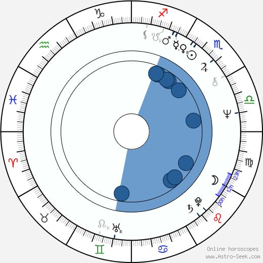 Slobodan Sijan wikipedia, horoscope, astrology, instagram