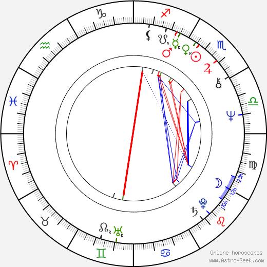 Слободан Шиян Slobodan Sijan день рождения гороскоп, Slobodan Sijan Натальная карта онлайн