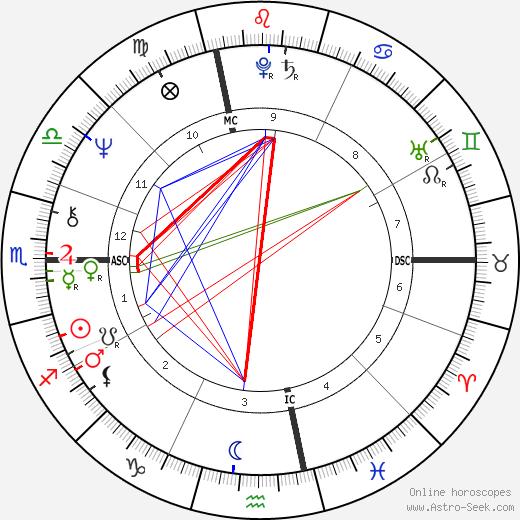 Suzy Chaffee astro natal birth chart, Suzy Chaffee horoscope, astrology