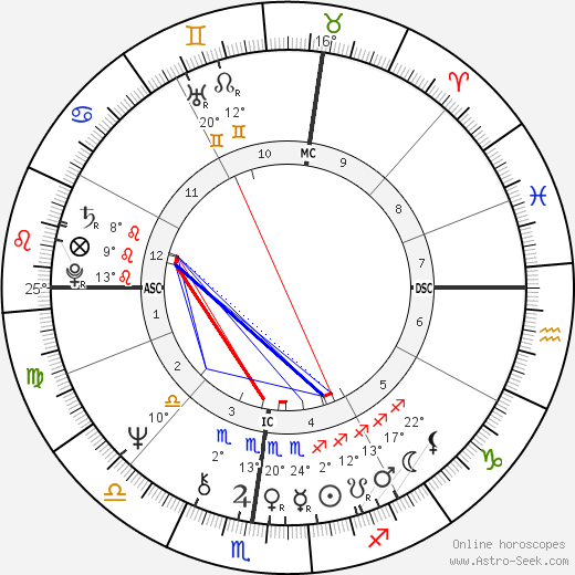 Ted Bundy birth chart, biography, wikipedia 2019, 2020