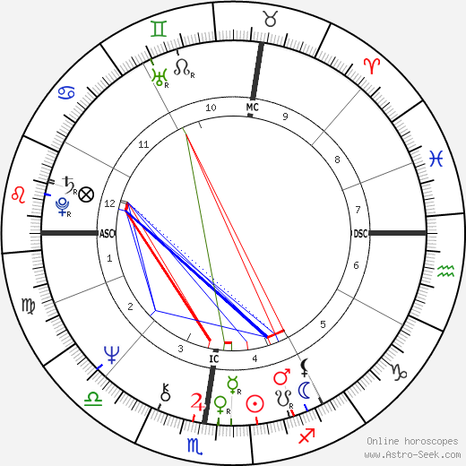 Ted Bundy birth chart, Ted Bundy astro natal horoscope, astrology