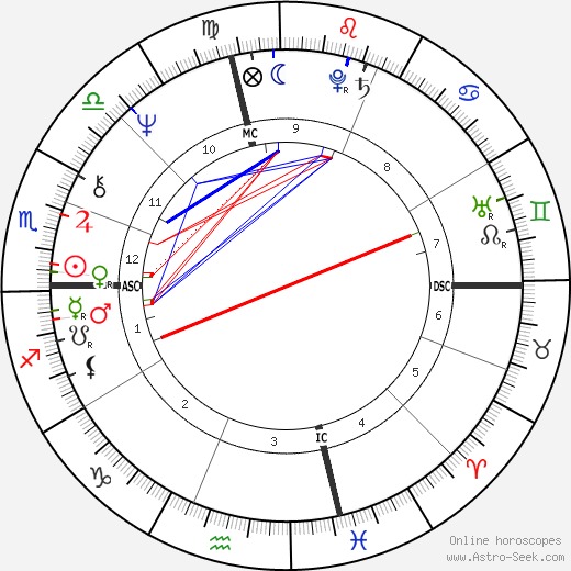 Terence McKenna birth chart, Terence McKenna astro natal horoscope, astrology