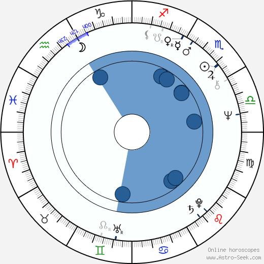 Ulrich Pleitgen wikipedia, horoscope, astrology, instagram