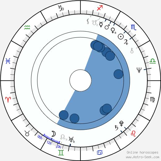 Vicente Miguel Garcés Ramón wikipedia, horoscope, astrology, instagram