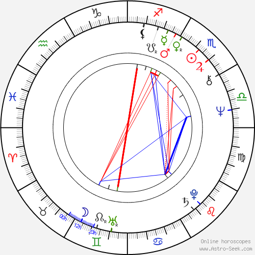 Vicente Miguel Garcés Ramón birth chart, Vicente Miguel Garcés Ramón astro natal horoscope, astrology