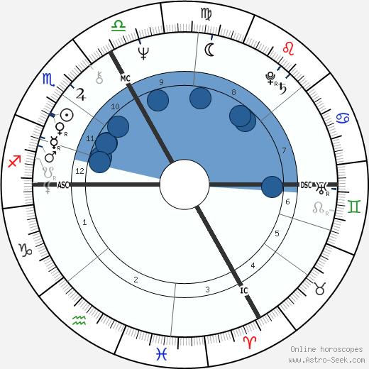 Werner Kniesek wikipedia, horoscope, astrology, instagram