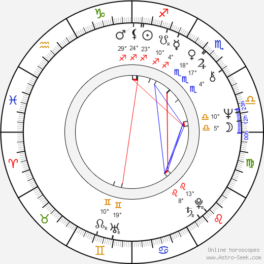 Benny Andersson birth chart, biography, wikipedia 2018, 2019