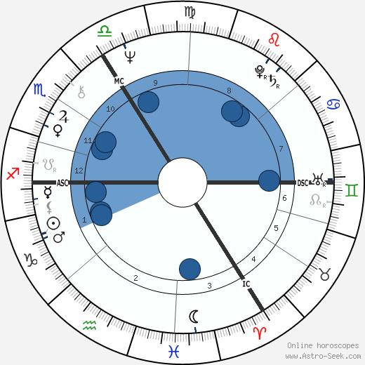 Berti Vogts wikipedia, horoscope, astrology, instagram