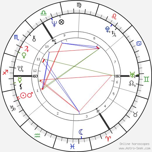 Berti Vogts tema natale, oroscopo, Berti Vogts oroscopi gratuiti, astrologia