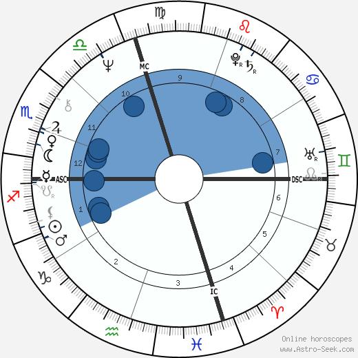 Bill Hosket Jr. wikipedia, horoscope, astrology, instagram