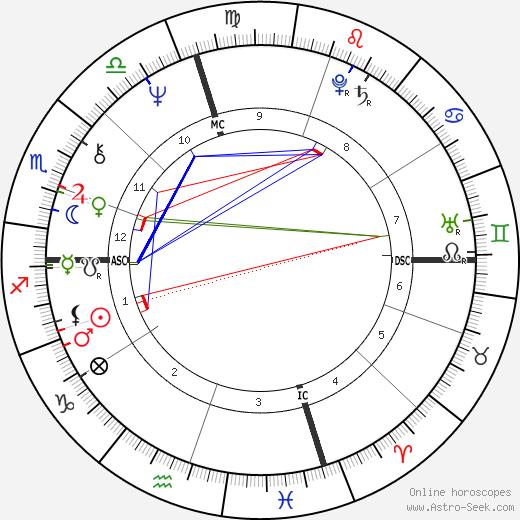 Bill Hosket Jr. день рождения гороскоп, Bill Hosket Jr. Натальная карта онлайн