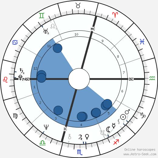 C. Jérôme wikipedia, horoscope, astrology, instagram