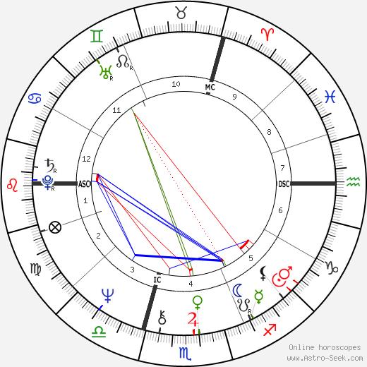 C. Jérôme день рождения гороскоп, C. Jérôme Натальная карта онлайн