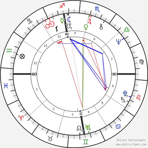 Carl Wilson astro natal birth chart, Carl Wilson horoscope, astrology