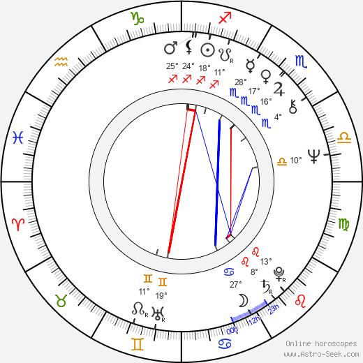 Chin-Ku Lu birth chart, biography, wikipedia 2019, 2020