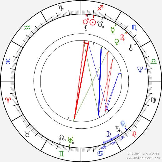 Chin-Ku Lu astro natal birth chart, Chin-Ku Lu horoscope, astrology